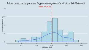 Valutazione distanza di gara