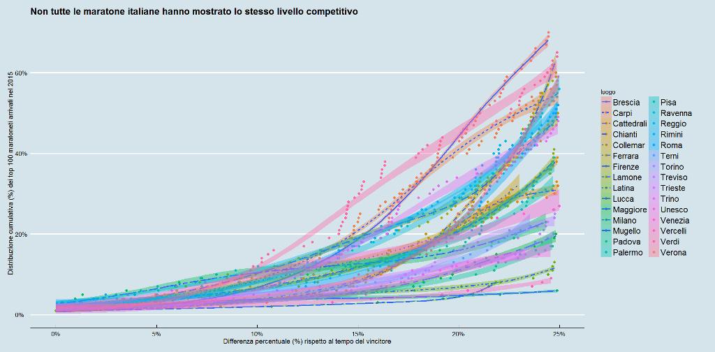 Competitività maratone italiane