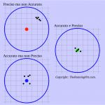 Precisione e Accuratezza