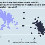 """Rapporto velocità e oscillazione verticale """"Massi"""""""