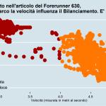 Rapporto velocità e bilanciamento Gianmarco