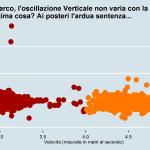 Rapporto velocità e oscillazione verticale Gianmarco
