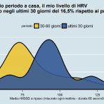 Evoluzione HRV