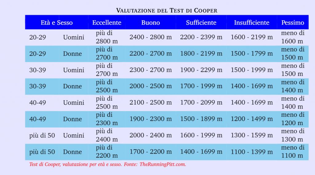 Tabella test di Cooper