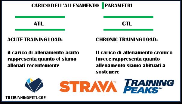Analisi del carico di allenamento