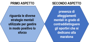 Maratona e atteggiamento mentale