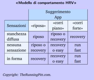 Modello di comportamento HRV