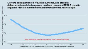 Errore algoritmo VO2max