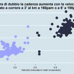 """Rapporto velocità e cadenza """"Massi"""""""
