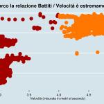 Rapporto velocità e battiti Gianmarco