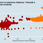 Rapporto velocità e cadenza Gianmarco