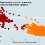 Rapporto velocità e tempo di contatto Gianmarco