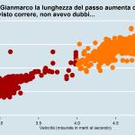 Rapporto velocità e lunghezza del passo Gianmarco