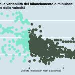 Rapporto velocità e bilanciamento Massimo