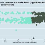Rapporto velocità e cadenza Massimo