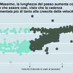 Rapporto velocità e lunghezza del passo Massimo