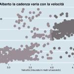 Rapporto velocità e cadenza Alberto