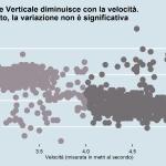 Rapporto velocità e oscillazione verticale Alberto