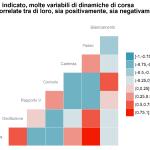 Correlazione tra dinamiche di corsa