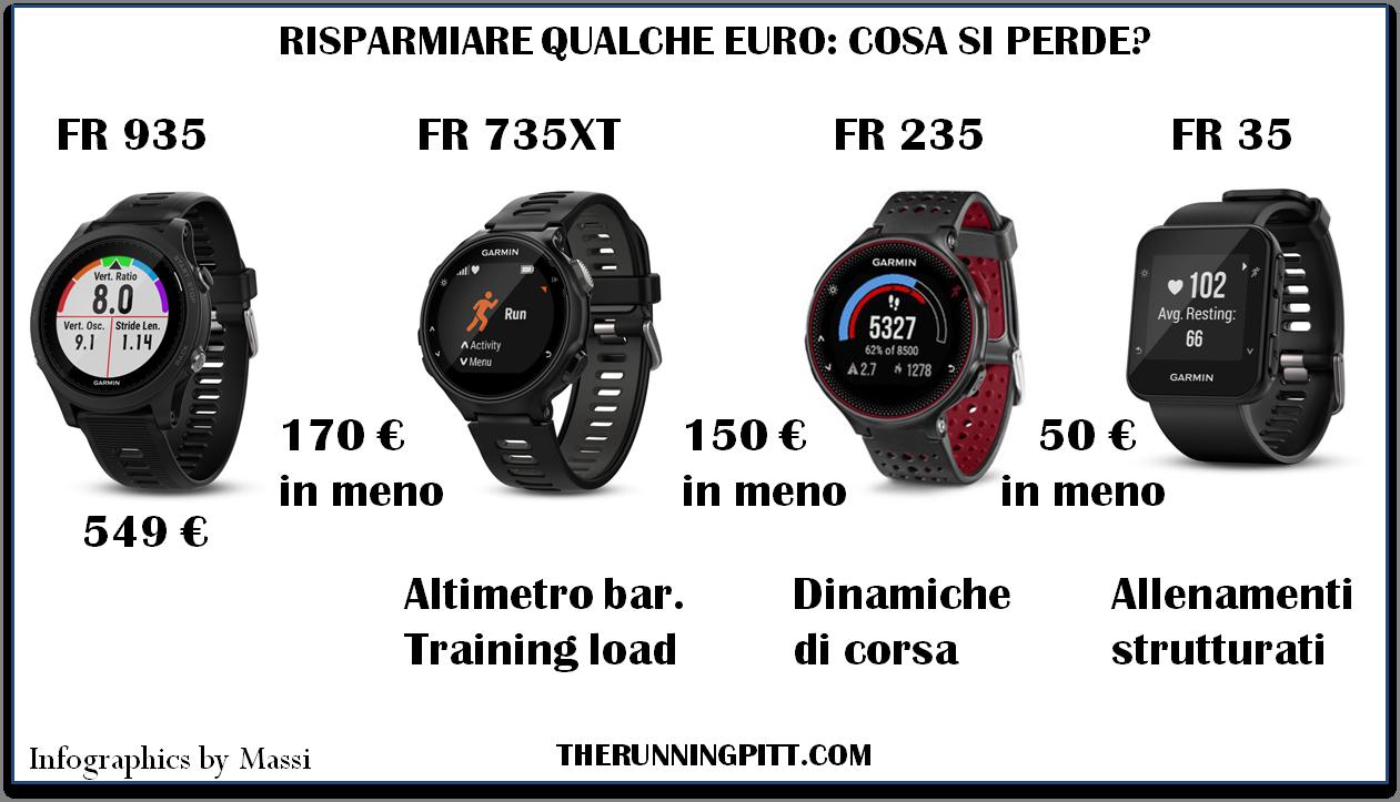Forerunner 935 o fenix 5? - The Running Pitt