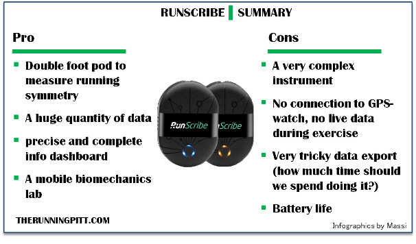 Runscribe in depth review - The Running Pitt