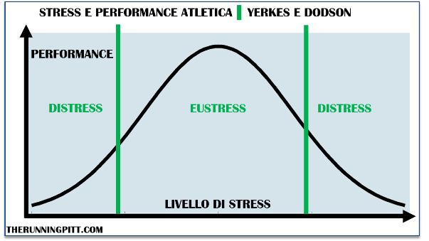 Stress e performance atletica