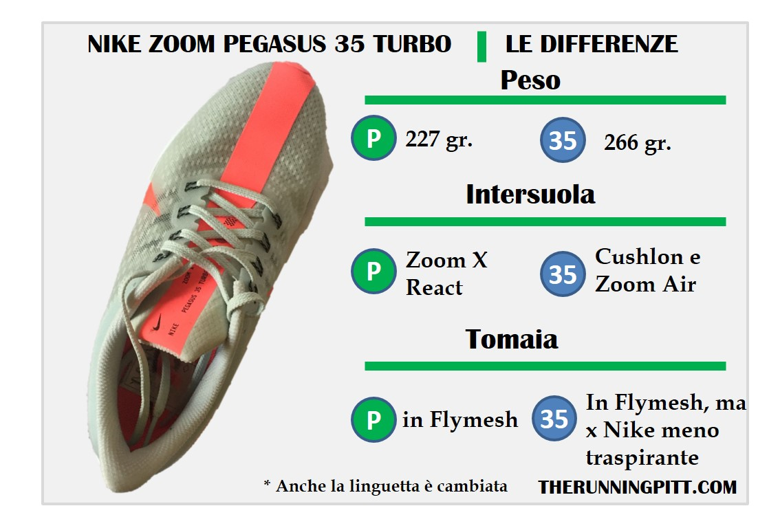 Differenze rispetto a Pegasus 35